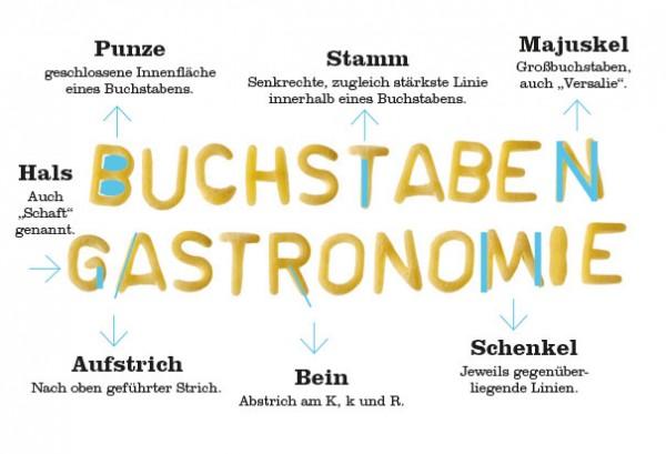 Buchstabengastronomie: Buchstaben, Typografie und Schrift