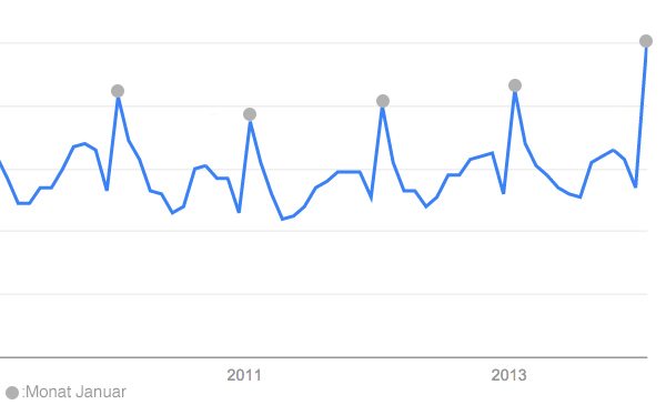 googleTrends_gym