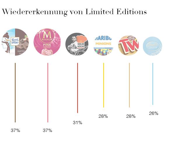 Infografik Wiedererkennung von Limited Editions