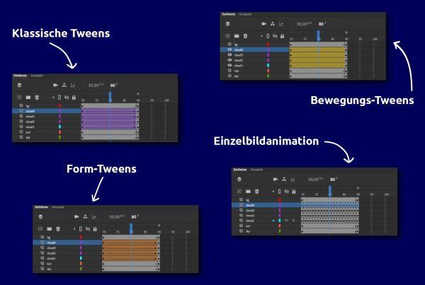 AdobeAnimate bietet drei verschiedene Arten von Tweens.